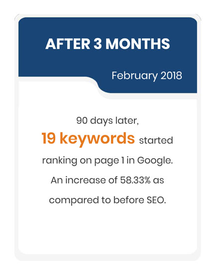 90 days later, 19 keywords started ranking on page 1 in Google. An increase of 58.33% as compared to before SEO.