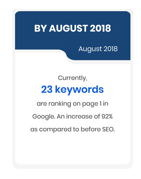 At August 2018, there are 23 keywords raking on page 1 in Google. An increase of 92% as compared to before SEO.