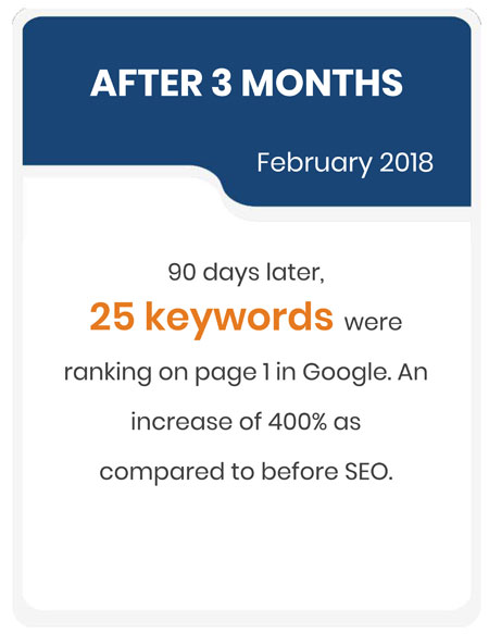 90 days later, 25 keywords were ranking on page one in Google. An increase of 400% when compared to before SEO.