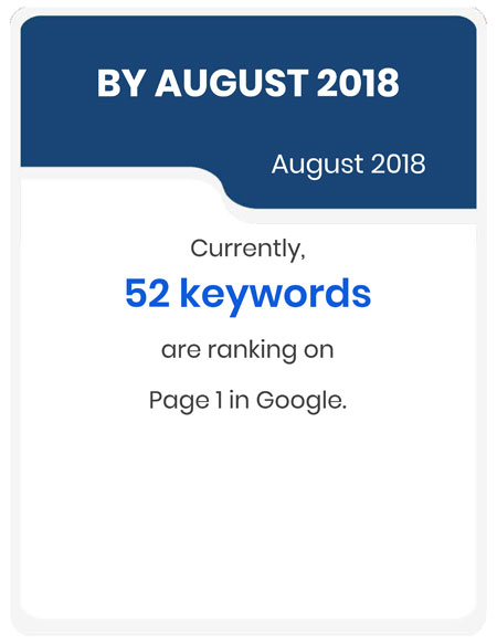 By the end of August 2018, there are currently 52 keywords ranking on page one in Google.